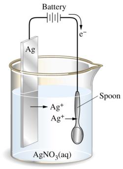 فرایند آبکاری یا پلیتینگ چگونه انجام می شود ؟