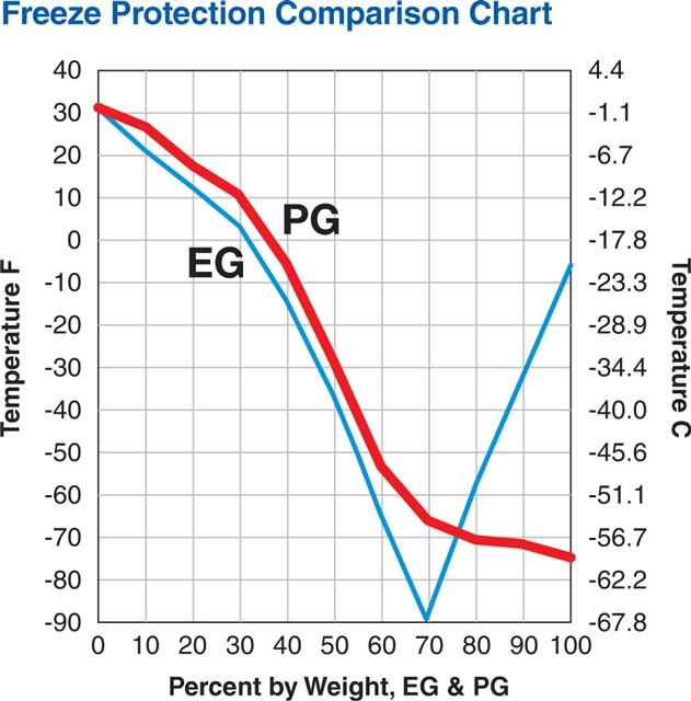 ضد یخ مناسب برای خودرو
