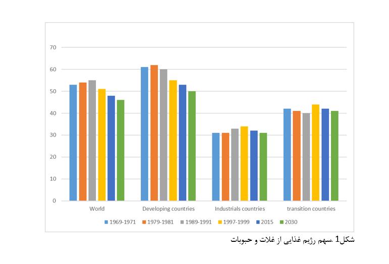 سرانه مصرف مواد غذایی در ایران و جهان