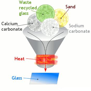 کربنات سدیم